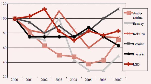 Wykres 9