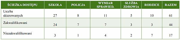 Tabela 1