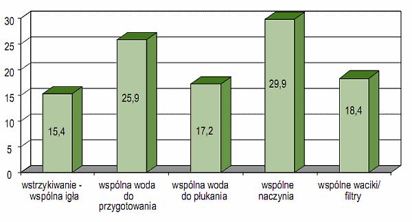 Wykres 7